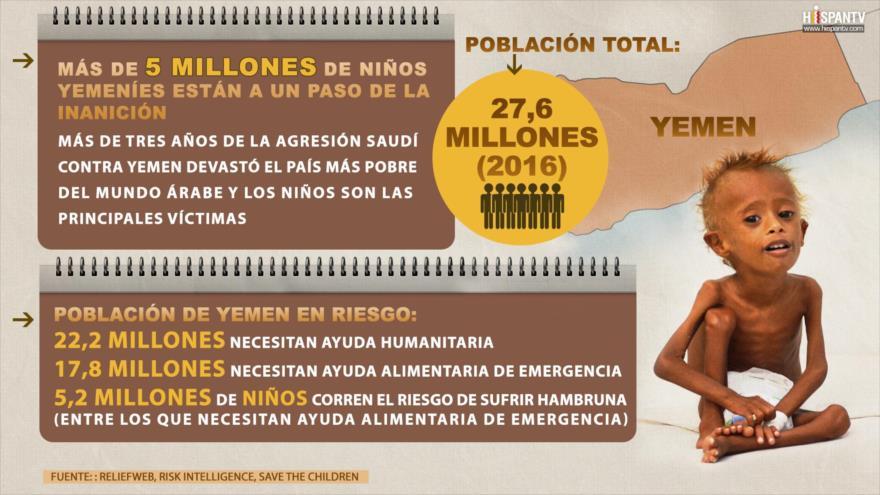 Cifra de niños yemeníes que están a un paso de la inanición supera 5 millones