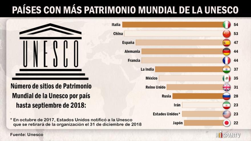 ¿Qué países tienen más Patrimonio Mundial de la Unesco?