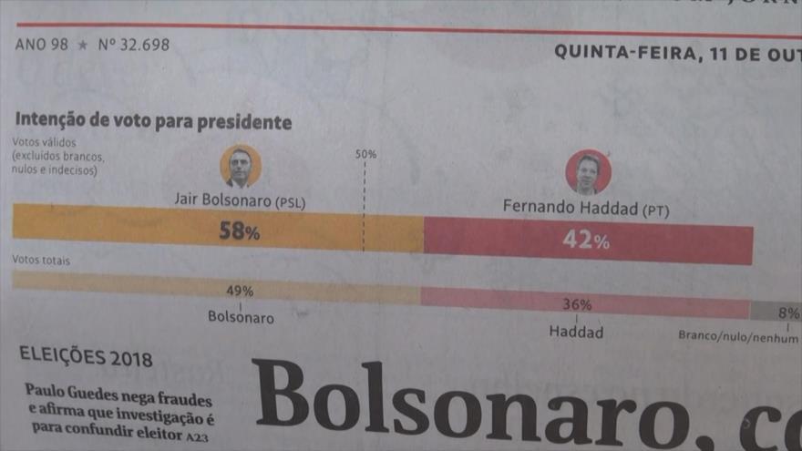Primera encuesta vaticina victoria de Bolsonaro sobre Haddad