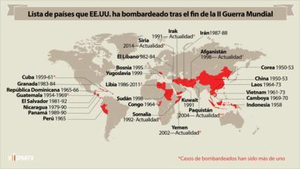 ¿A qué países ha bombardeado EE.UU. tras la II Guerra Mundial?