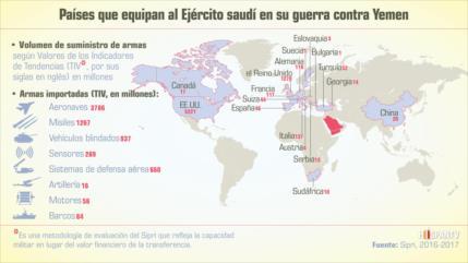 Países que equipan al Ejército saudí en su guerra contra Yemen