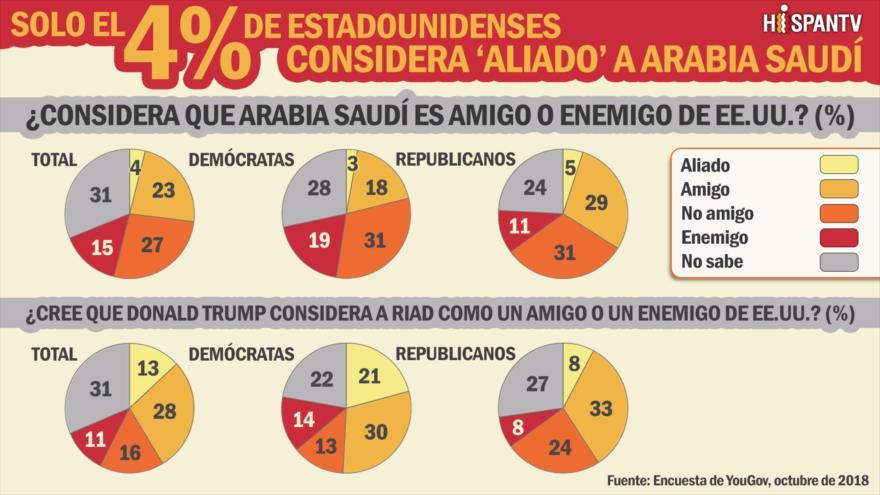 Solo el 4 % de estadounidenses considera 'aliado' a Arabia Saudí