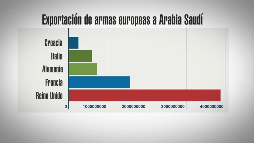 Arabia Saudí, uno de los mayores importadores de armas del mundo | HISPANTV