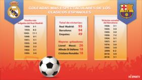Goleadas más espectaculares de los clásicos españoles