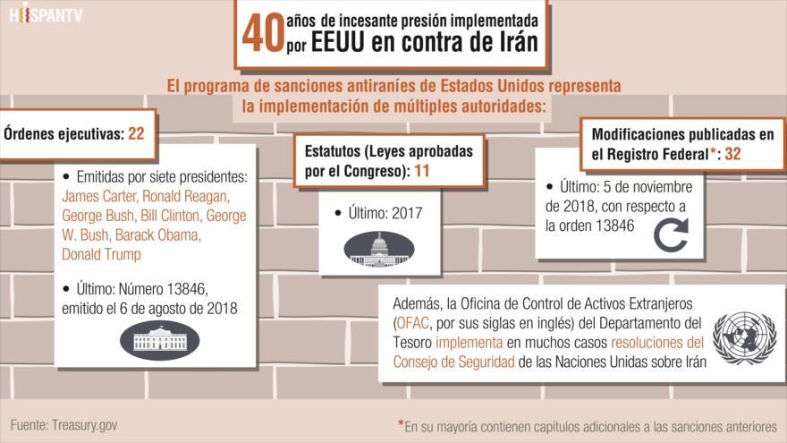 Infografía HispanTV