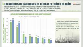 Los ocho países exentos de sanciones de EEUU al petróleo iraní
