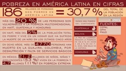 Infografía: Creciente pobreza en América Latina