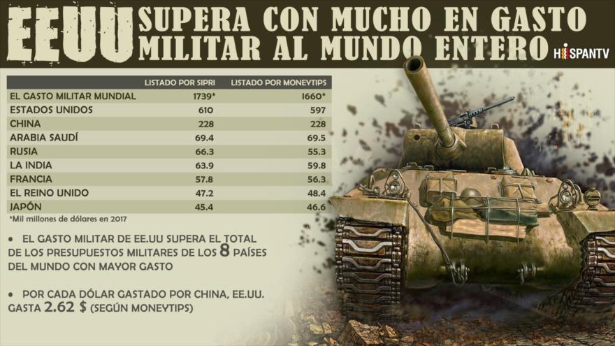 EEUU supera con mucho en gasto militar al mundo entero | HISPANTV
