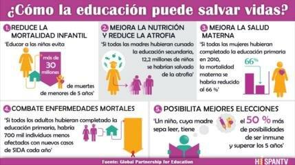 ¿Por qué la educación salva vidas en todo el mundo?