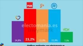 Encuesta: La ultraderecha española obtendría 12 diputados