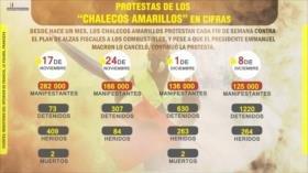"""Un mes de protestas de los """"chalecos amarillos"""" en cifras"""