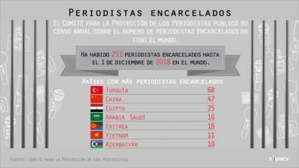 ¿Qué país tiene más periodistas encarcelados en el mundo?