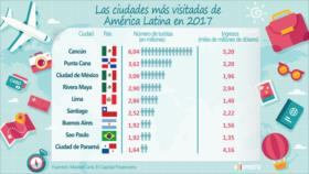 ¿Cuáles son las ciudades más visitadas de América Latina?