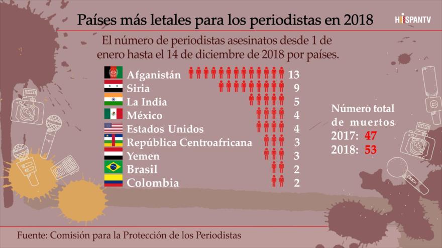 ¿Cuáles son los países más letales para los periodistas?