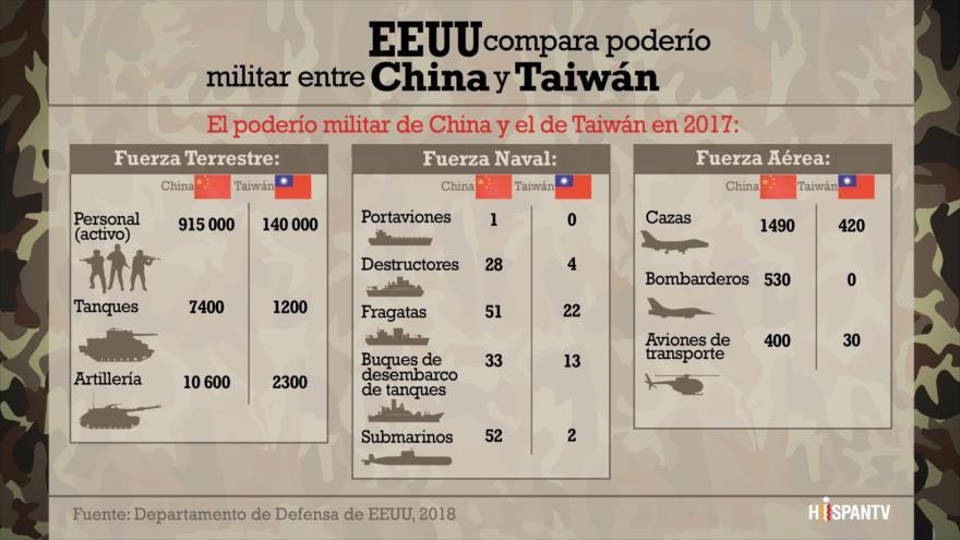 EEUU compara poder militar entre China y Taiwán | HISPANTV