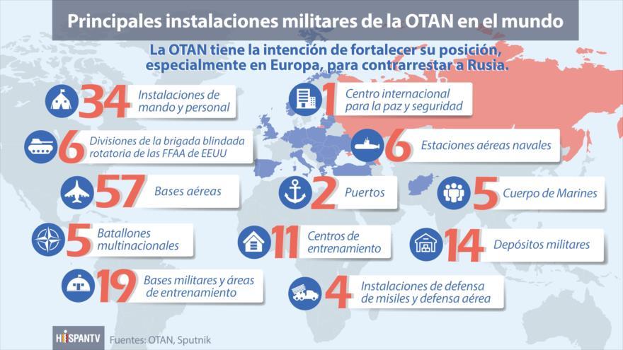 Instalaciones militares de OTAN en el mundo en contra de Rusia | HISPANTV