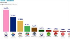 Ultraderechista Salvini toma liderazgo de política italiana en PE