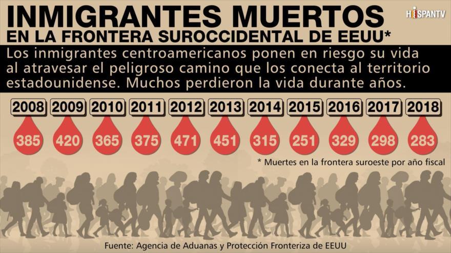 ¿Cuántos inmigrantes murieron en frontera suroccidental de EEUU? | HISPANTV