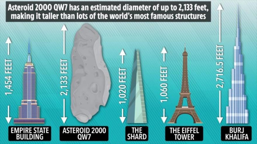 La NASA informa sobre el acercamiento de un asteroide con tamaño del edificio más alto del mundo, Burj Khalifa, a la Tierra en septiembre.