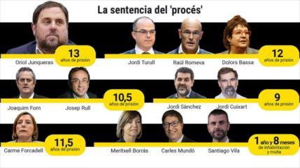 De 9 a 13 años de cárcel para 9 líderes independentistas catalanes