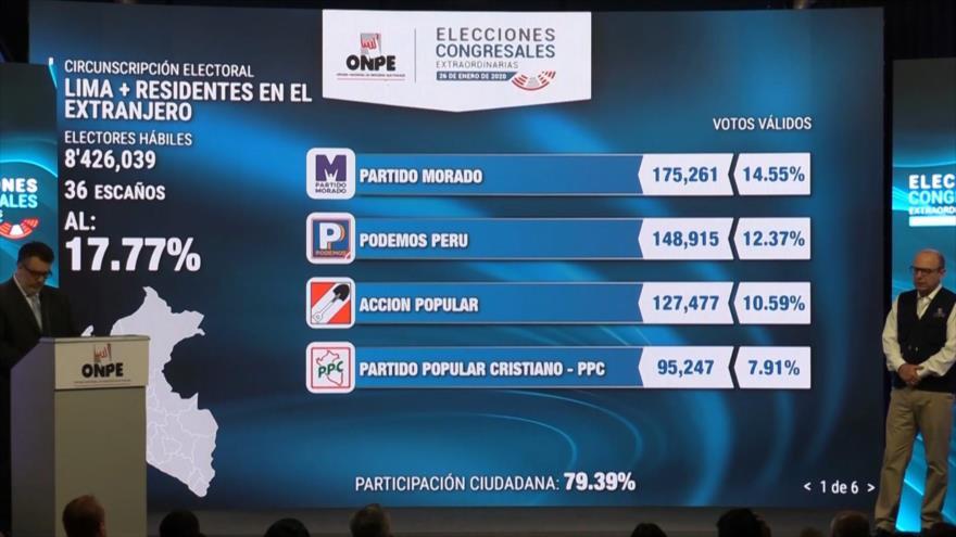 Se llevaron a cabo las elecciones congresales en Perú
