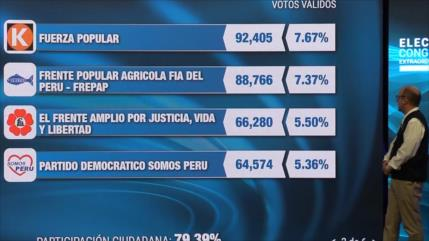 ¿Cómo estará distribuido el nuevo Congreso peruano?