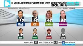 Encuesta revela que el MAS lidera intención de voto en Bolivia