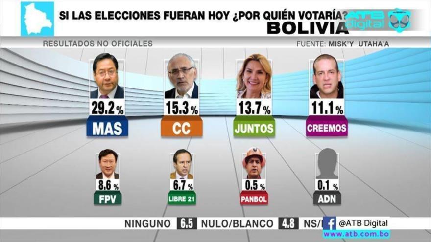 Cifras del nuevo sondeo de intención de voto para las elecciones presidenciales en Bolivia.