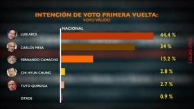 Síntesis: Elecciones en Bolivia
