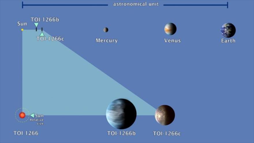 Dos exoplanetas que orbitan alrededor de una estrella enana roja. (Foto: UNAM)