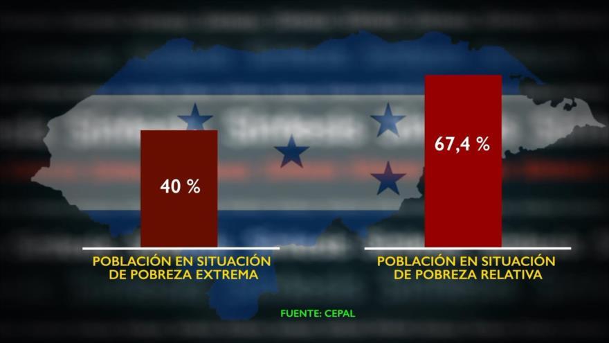 Síntesis: Corrupción en Honduras