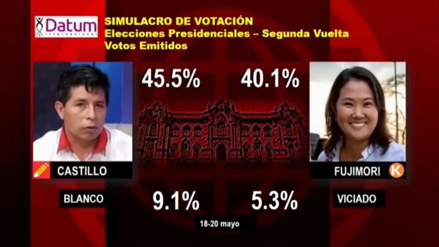 Castillo es favorito en sondeos para presidenciales en Perú | HISPANTV