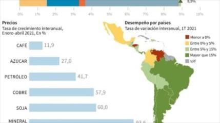 Informe: Comercio de América Latina se recupera de golpe de COVID-19
