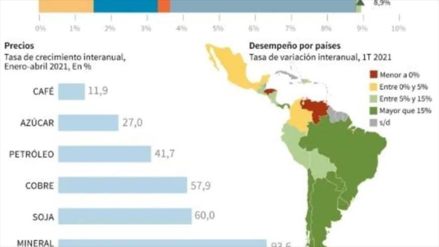 Gráfico de la tasa de crecimiento de los principales productos y tasa de variación interanual en América Latina en 1.º trimestre de 2021. (Foto: AFP)