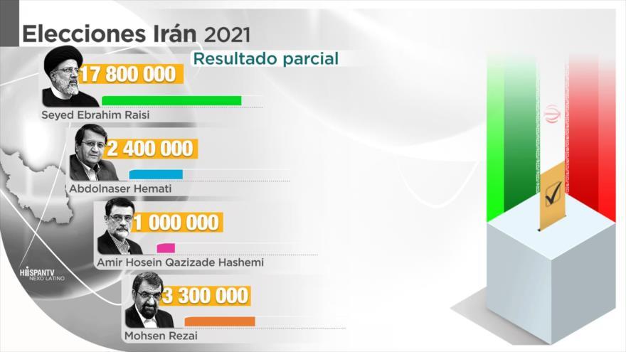 Oficial: Primeros resultados dan por ganador a Ebrahim Raisi | HISPANTV