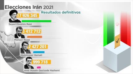Resultados definitivos: Raisi gana las presidenciales de Irán